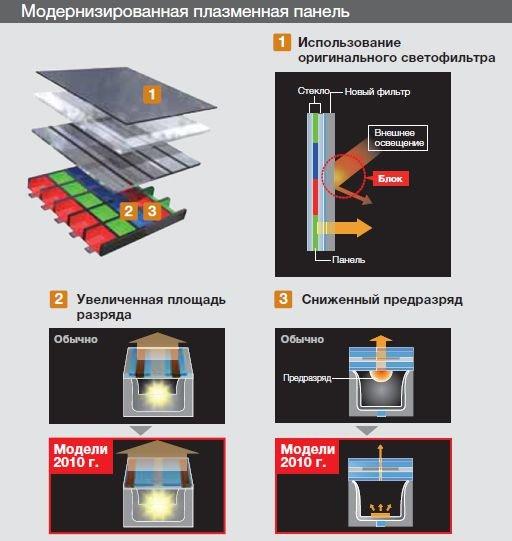 Plazma ar skysti kristalai