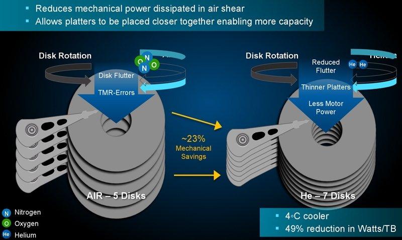 """""""HGST"""" kietieji diskai su heliu dirba be sutrikimų 2,5 milijono valandų"""