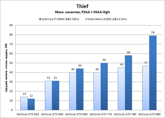 thief_gpus