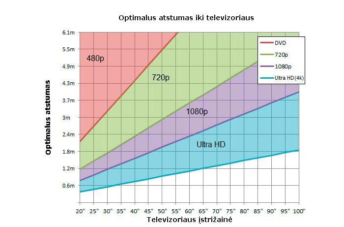 Optimalus atstumas iki televizoriaus
