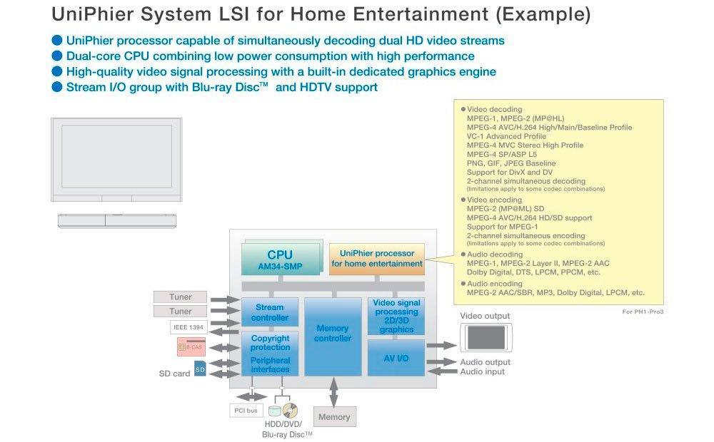 """""""Panasonic UniPhier"""" schemoje aiškiai matyti, kad vaizdo apdorojimas vyksta atskirai nuo procesoriaus"""