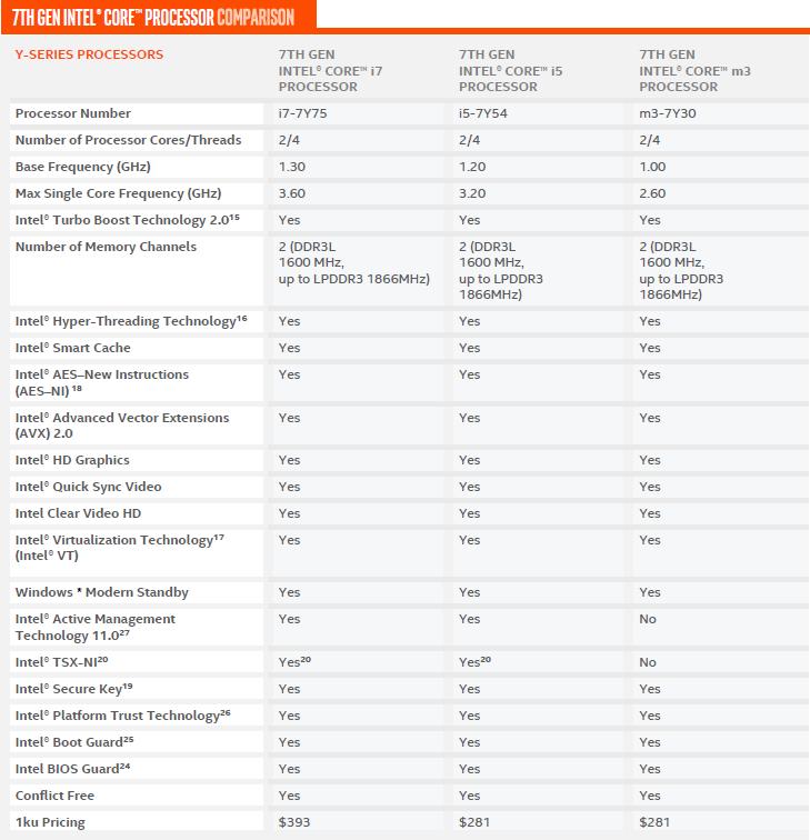 """Intel 7-osios kartos procesoriai """"Kaby Lake"""""""