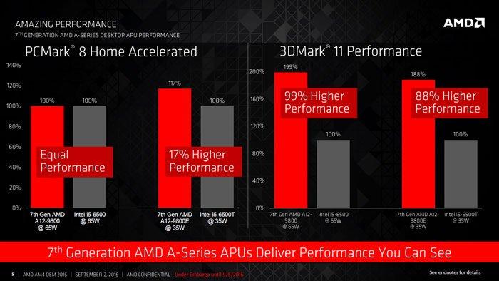 """Stacionariems PC skirtų """"AMD Bristol Ridge"""" oficialūs našumo duomenys"""