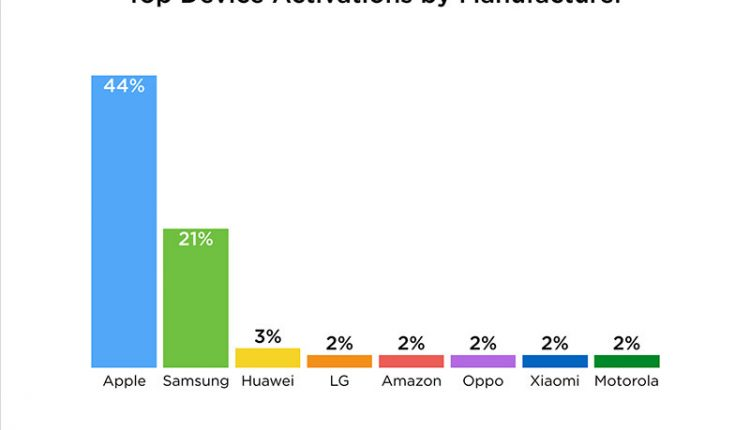 """Atostogų laikotarpiu 44% tarp visų aktyvuotų išmaniųjų telefonų sudarė """"iPhone"""" modeliai"""